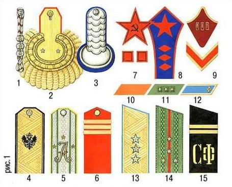Различия русской армии начала 20 в 1 6